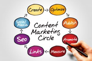 Content Marketing for Entrepreneurs